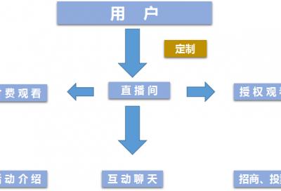 译直播平台功能介绍