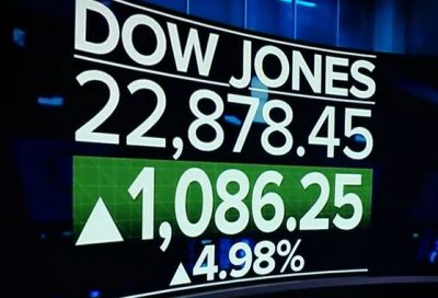 Stock market surges back more than 1,000 points